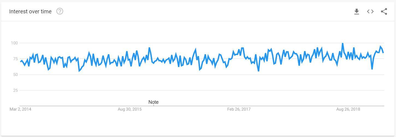 ptz camera google trends past 5 years